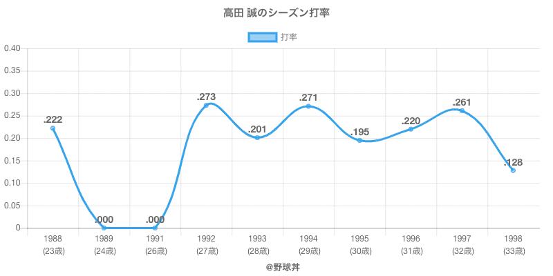 高田 誠のシーズン打率