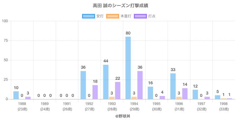 #高田 誠のシーズン打撃成績