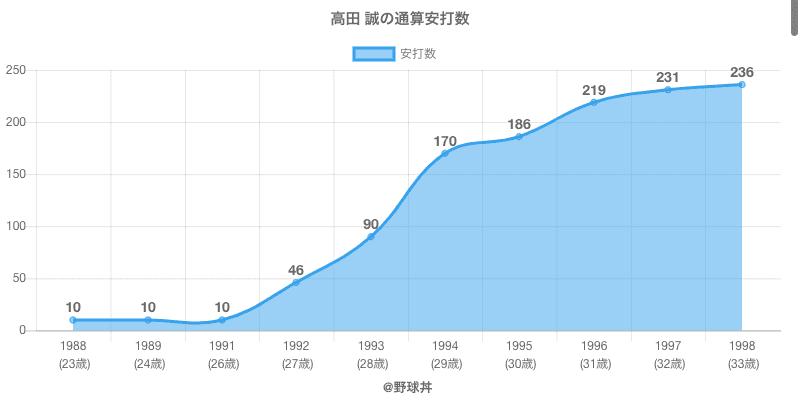 #高田 誠の通算安打数