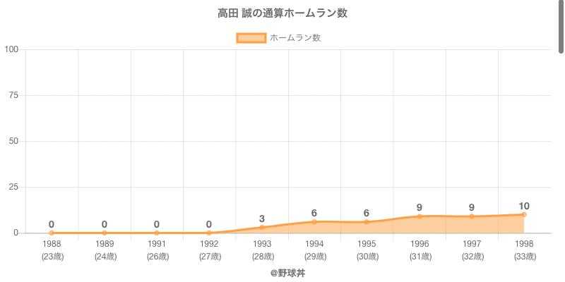 #高田 誠の通算ホームラン数