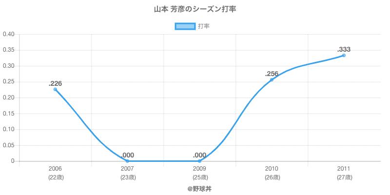 山本 芳彦のシーズン打率