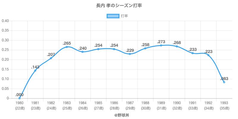 長内 孝のシーズン打率