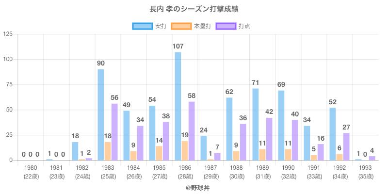 #長内 孝のシーズン打撃成績