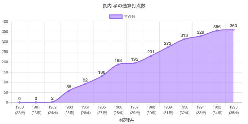 #長内 孝の通算打点数