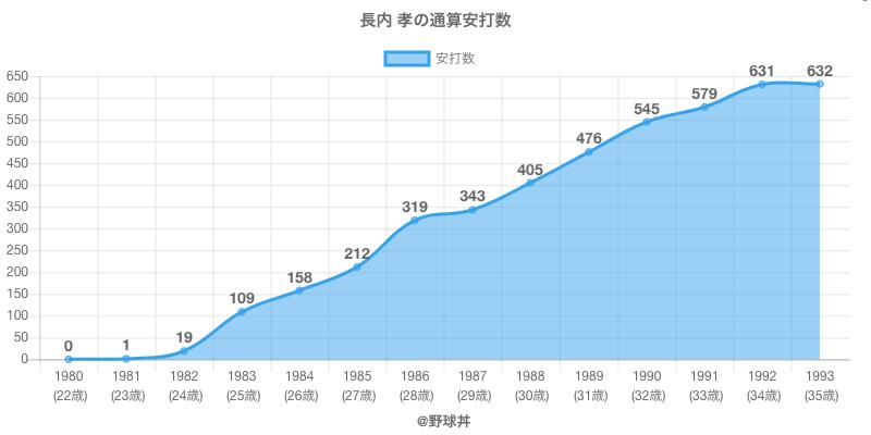 #長内 孝の通算安打数