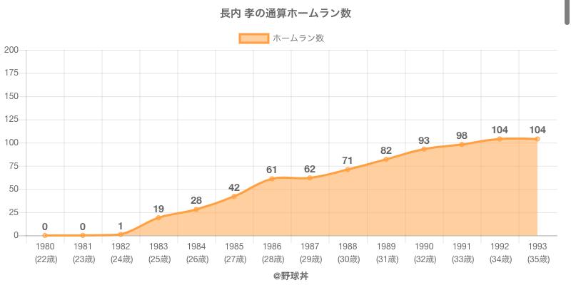 #長内 孝の通算ホームラン数