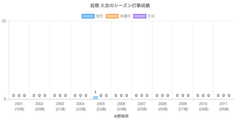 #岩隈 久志のシーズン打撃成績