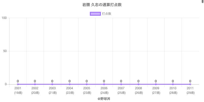 #岩隈 久志の通算打点数