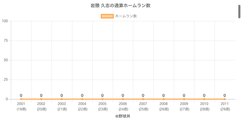 #岩隈 久志の通算ホームラン数