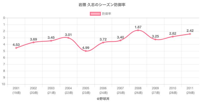 岩隈 久志のシーズン防御率