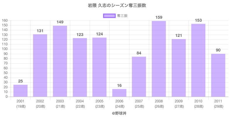#岩隈 久志のシーズン奪三振数