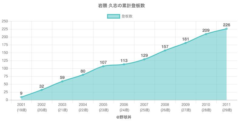 #岩隈 久志の累計登板数