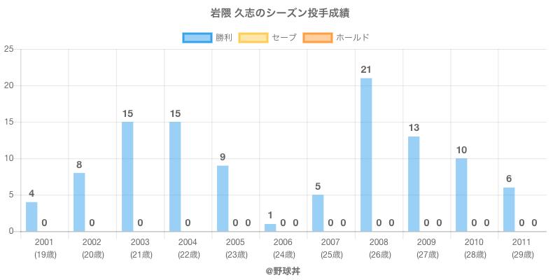 #岩隈 久志のシーズン投手成績