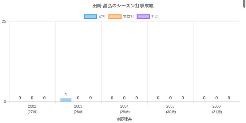 #田﨑 昌弘のシーズン打撃成績