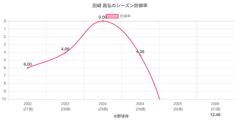 田﨑 昌弘のシーズン防御率