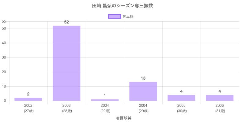 #田﨑 昌弘のシーズン奪三振数