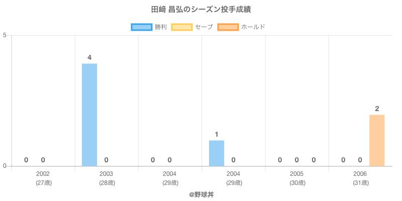 #田﨑 昌弘のシーズン投手成績