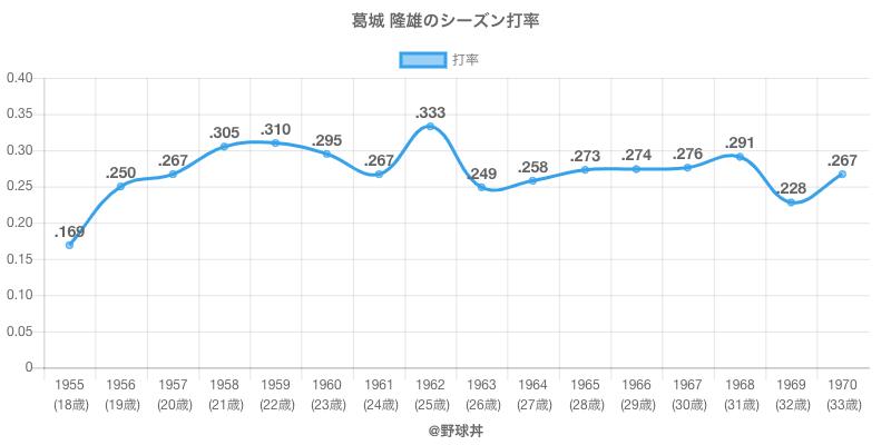 葛城 隆雄のシーズン打率