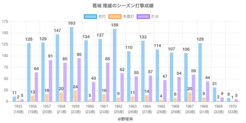#葛城 隆雄のシーズン打撃成績