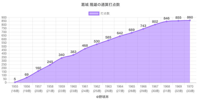 #葛城 隆雄の通算打点数