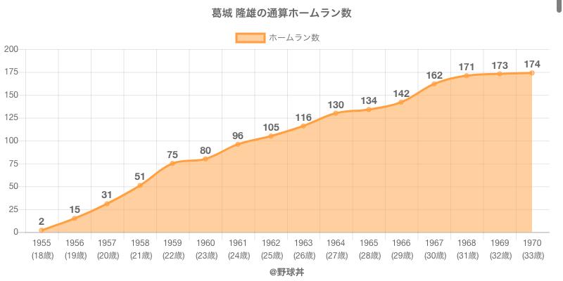 #葛城 隆雄の通算ホームラン数