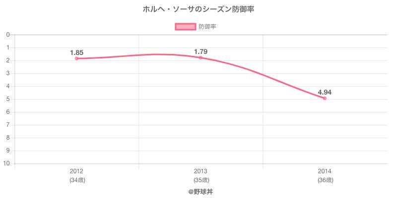ホルヘ・ソーサのシーズン防御率