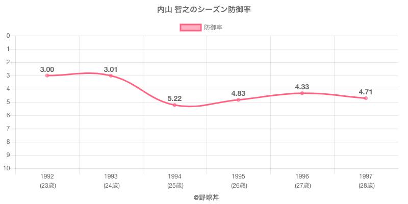 内山 智之のシーズン防御率