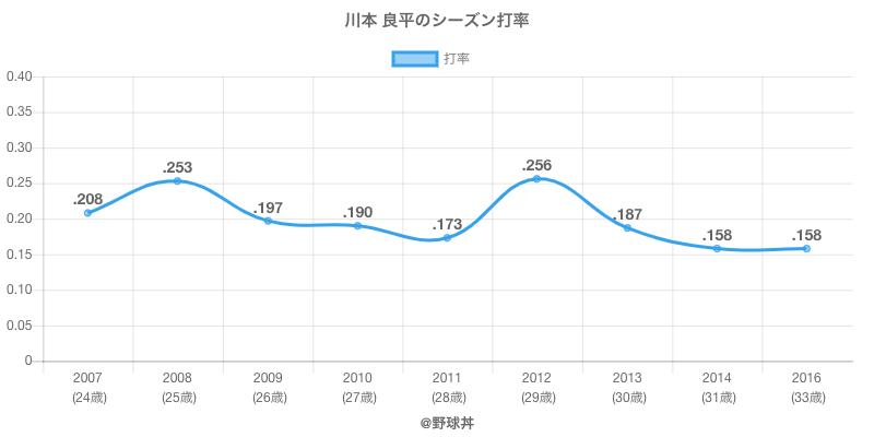 川本 良平のシーズン打率