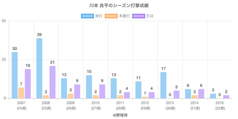 #川本 良平のシーズン打撃成績