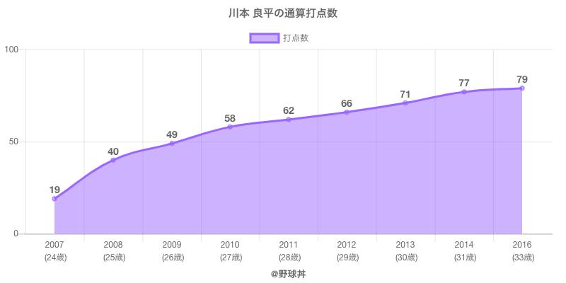 #川本 良平の通算打点数