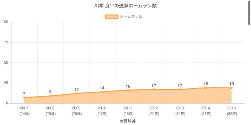 #川本 良平の通算ホームラン数