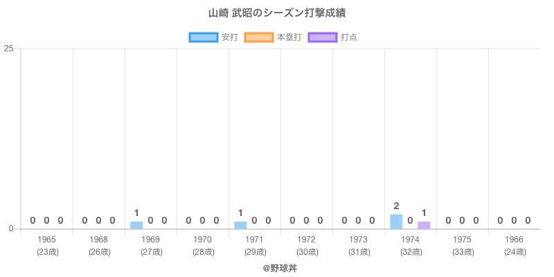 #山崎 武昭のシーズン打撃成績