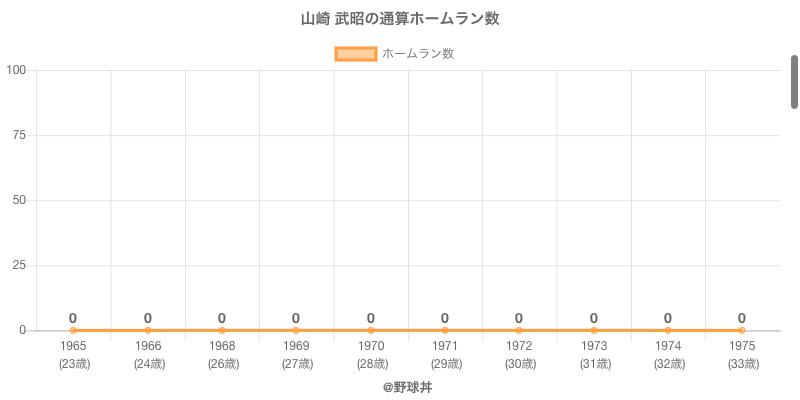 #山崎 武昭の通算ホームラン数