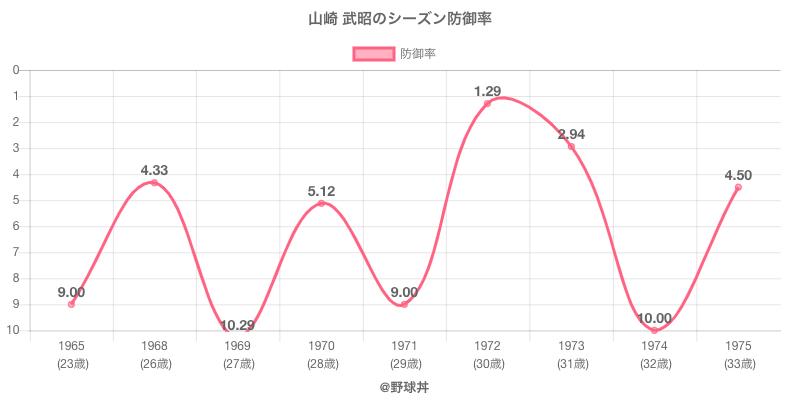 山崎 武昭のシーズン防御率