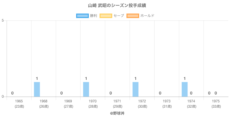 #山崎 武昭のシーズン投手成績