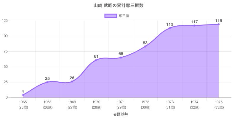 #山崎 武昭の累計奪三振数
