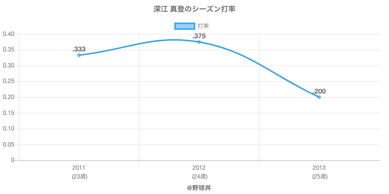 深江 真登のシーズン打率