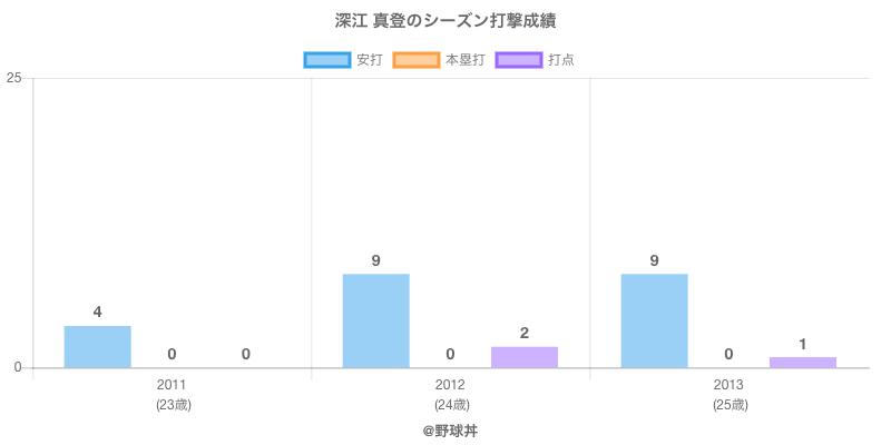 #深江 真登のシーズン打撃成績