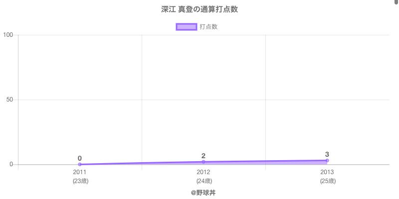 #深江 真登の通算打点数