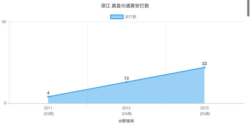 #深江 真登の通算安打数