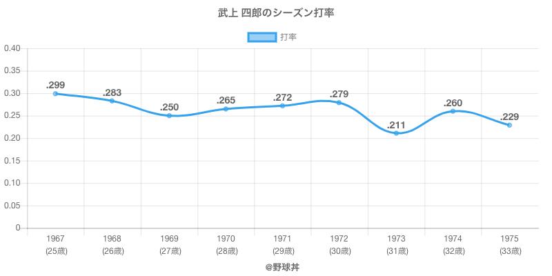 武上 四郎のシーズン打率