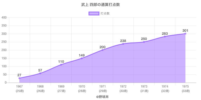 #武上 四郎の通算打点数