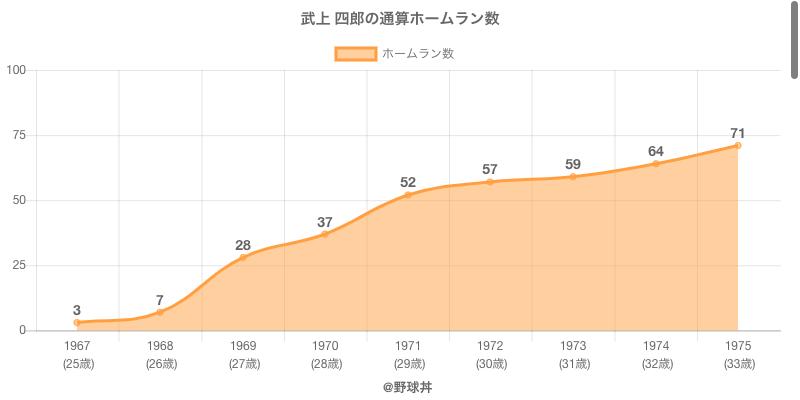#武上 四郎の通算ホームラン数