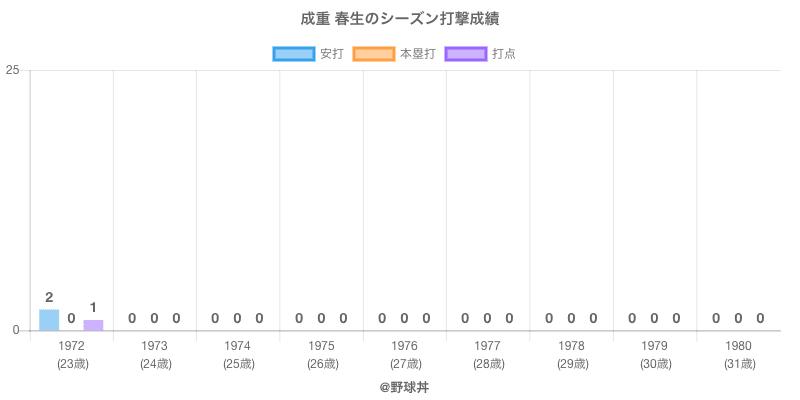 #成重 春生のシーズン打撃成績