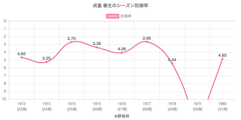 成重 春生のシーズン防御率