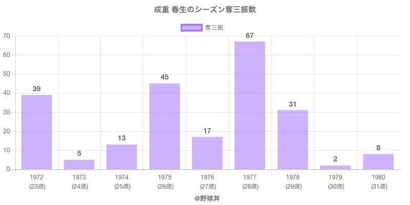 #成重 春生のシーズン奪三振数