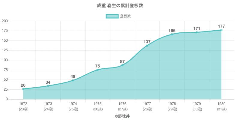 #成重 春生の累計登板数