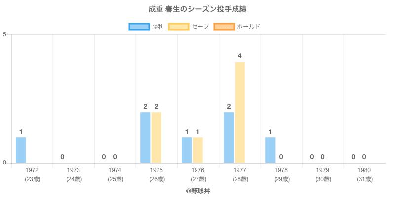 #成重 春生のシーズン投手成績