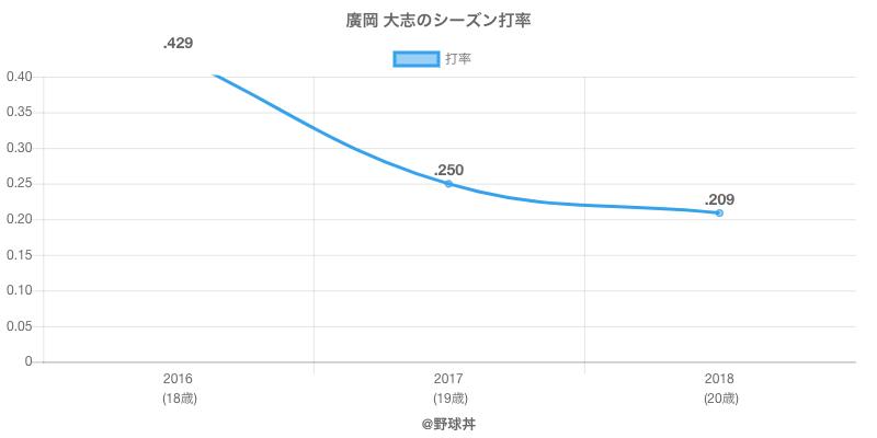 廣岡 大志のシーズン打率
