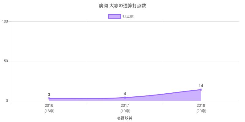 #廣岡 大志の通算打点数